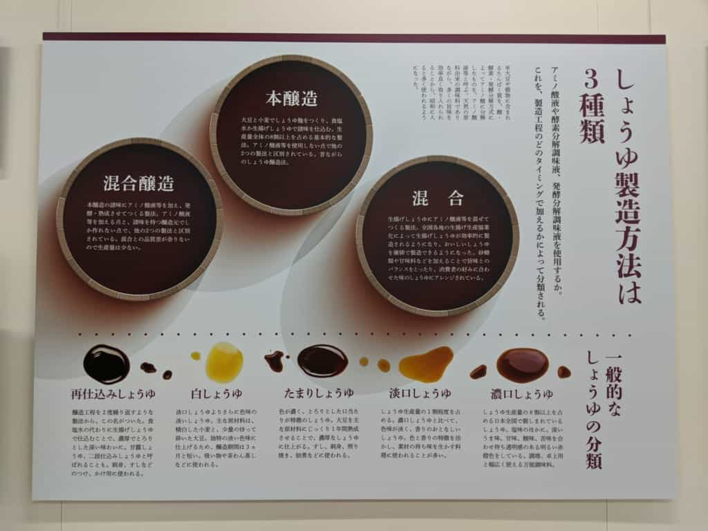 OVerview of Kikkoman's 5 Types of Soy Sauce