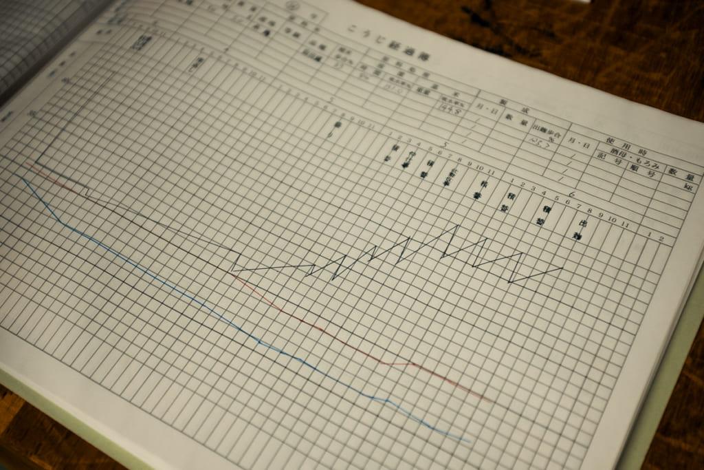 Les courbes de température méticuleusement relevées lors de la production du koji