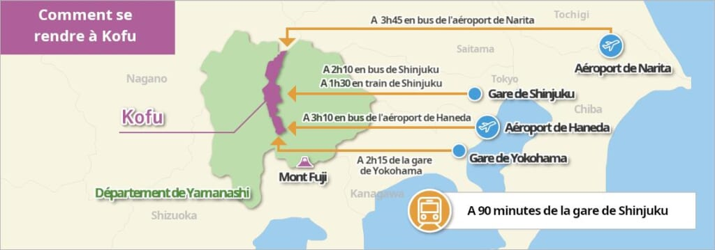 carte d'accès Kofu
