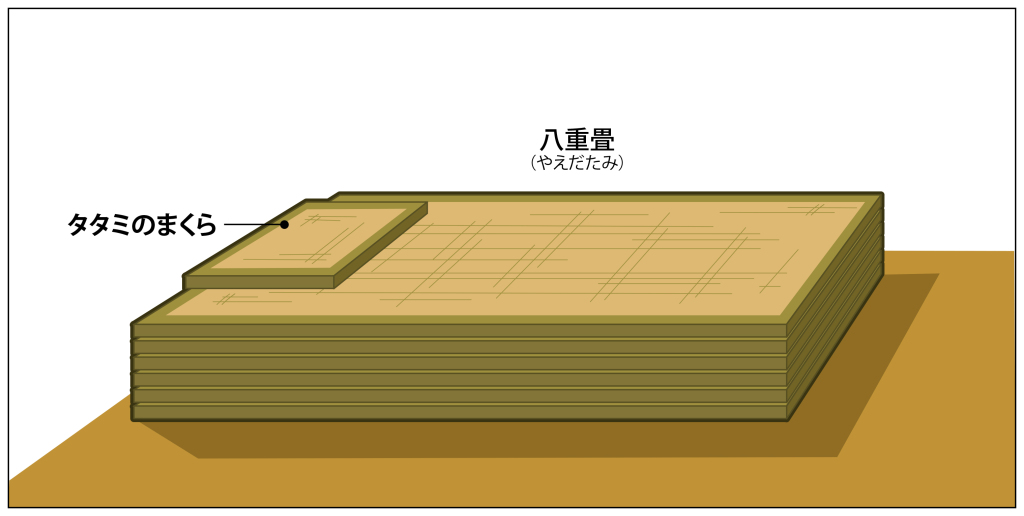 Yaedatami, cama de esterillas de tatami apiladas