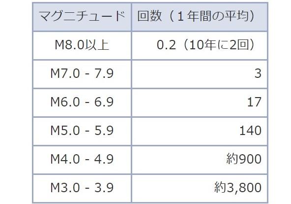 Der jährliche Durchschnitt an Erdbeben in Japan.