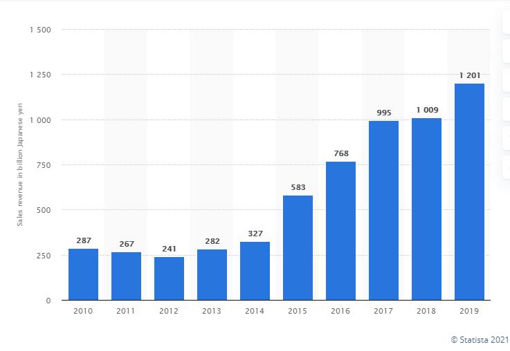 Grafico sulla rendita dell'industria degli anime